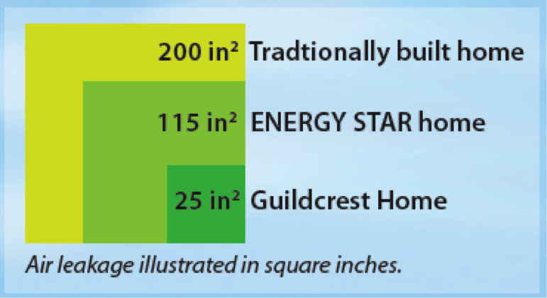 guildcrest homes energy efficiency chart